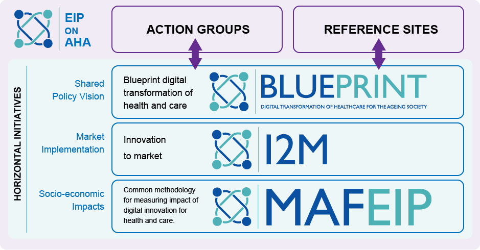 Home page european commission are open to any partner to participate along with the blueprint on digital transformation of health and care and the innovation 2 market initiative malvernweather Image collections